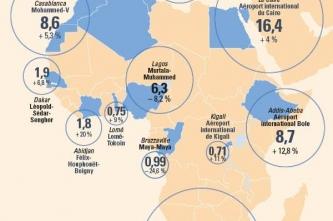 Dossier aérien : les aéroports africains décollent-ils ?